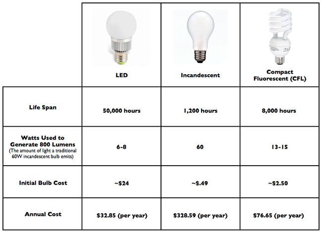 10 Watt Led Bulb Equivalent To Cfl